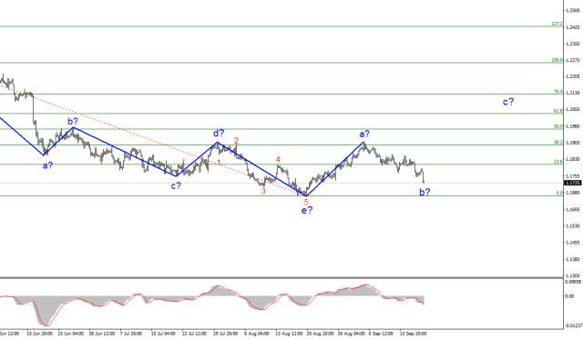 Analisis gelombang EUR / USD untuk 20 September. Menunggu mesyuarat Fed