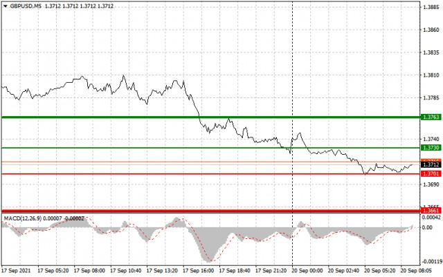 Analisis dan rekomendasi trading untuk GBP/Usd pada 20 September