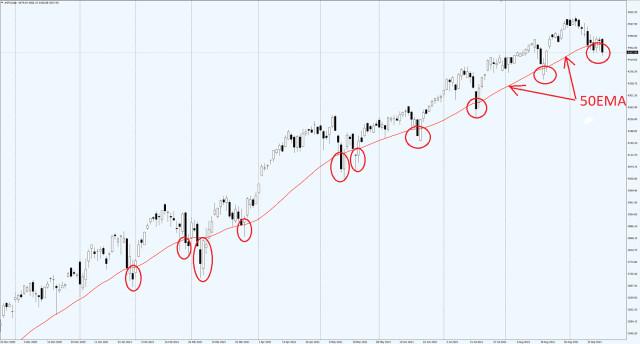 S&P 500 giảm xuống mức đáy trong 4 tuần