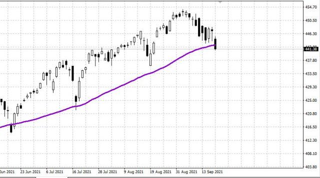 Pasar saham AS turun jelang pertemuan FOMC. Nilai USD naik.