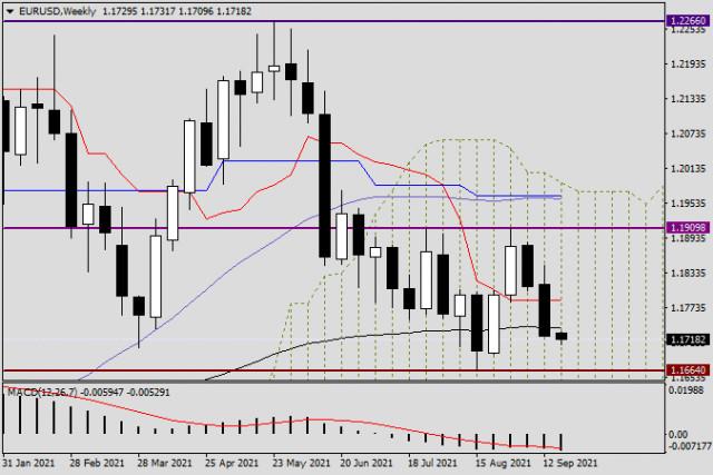 Analisis dan ramalan EUR / USD untuk 20 September 2021
