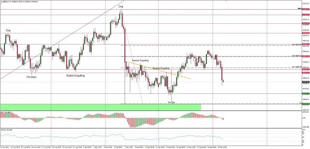 Analisis Teknikal dari BTC/USD untuk 20 September, 2021
