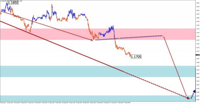 Analisis dan ramalan gelombang mudah untuk EUR / USD, USD / JPY, GBP / JPY, EMAS pada 20 September