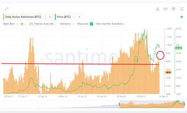 比特币:如何通过网络活动的指标来确定进一步的价格移动