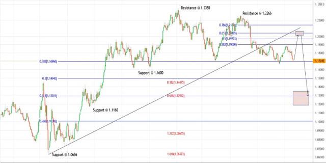 Rencana Trading Untuk Pasangan EUR/USD Pada 20 September 2021
