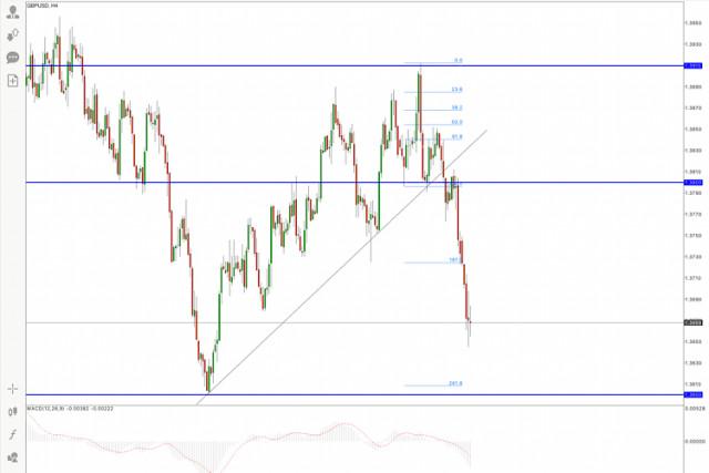 Гореща прогноза за GBP/USD на 20 септември