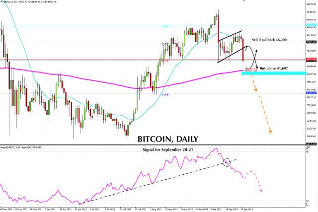 Señal de negociación del bitcoin para el 20 y 21 de septiembre de 2021: Compre por encima de $ 41,697 (EMA 200)