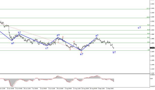 Analisis gelombang bagi pasangan EUR/USD untuk 20 September. Pasaran berterusan membeli USD tanpa keraguan
