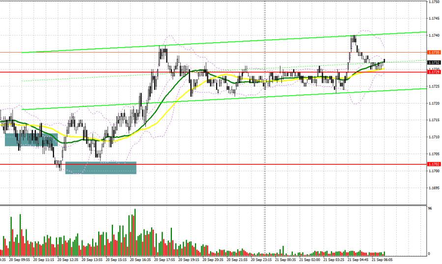 欧元兑美元:计划在9月21日的欧洲市场交易。交易者承诺的报道。欧元兑美元仍承压,尽管多头设法重新夺回1.1702的低点