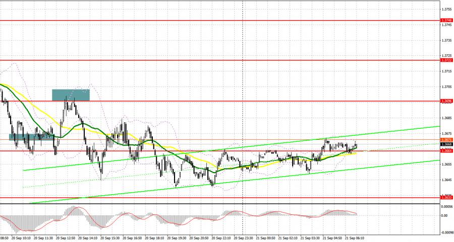 英镑兑美元:计划在9月21日的欧洲市场交易。交易者承诺的报道。英镑继续遭遇问题,并打算在8月跌至低点