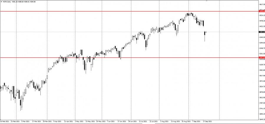 Обвал SnP500 - паника или возможность для инвестиций?