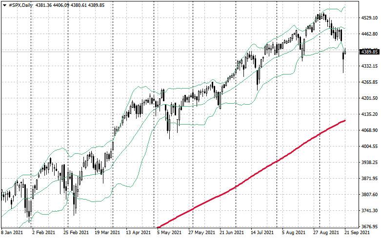 С чем связано вчерашние падение мировых фондовых…