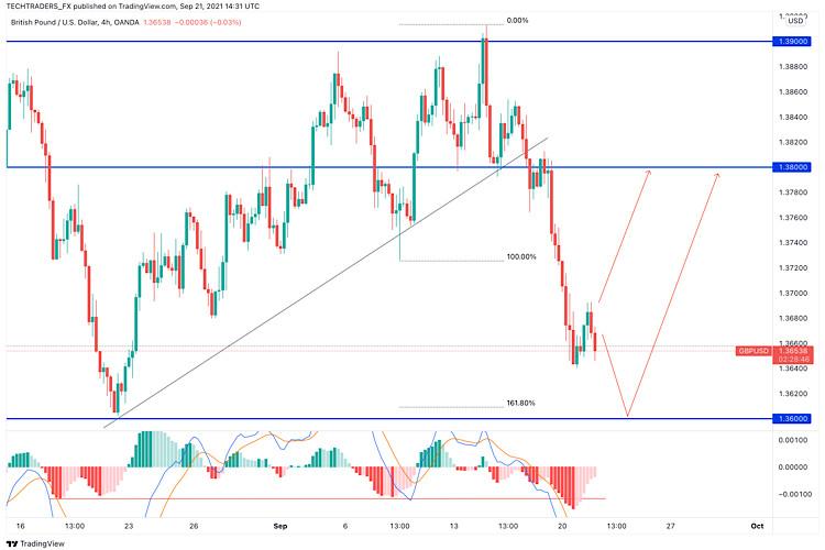 GBP/USD Price Analysis on 21st September