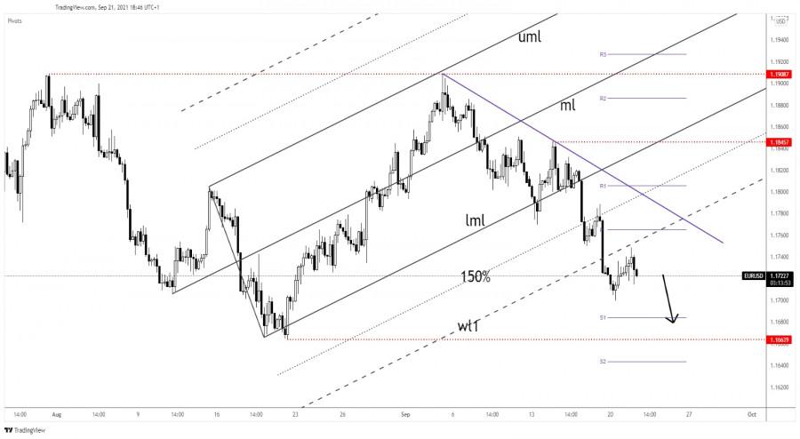 EUR/USD imminent drop