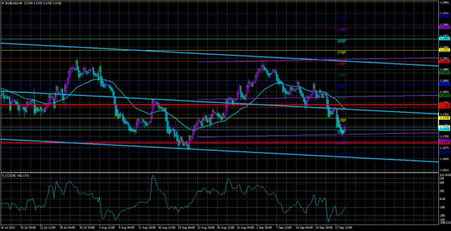 EUR/USD पेअर का अवलोकन। 21 सितंबर। बाजारों को भरोसा है कि फेड की सितंबर की बैठक में यह घोषणा की जाएगी कि QE में कटौती की जाएगी।
