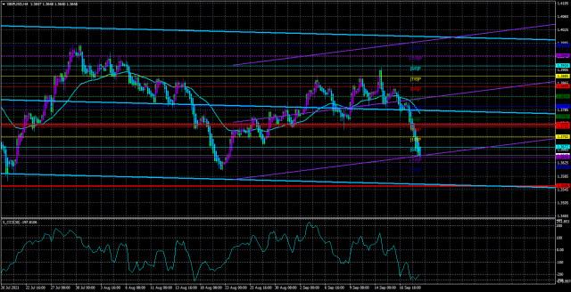 9 月 21 日英镑/美元对概述。英镑正在等待中央银行的两次会议。