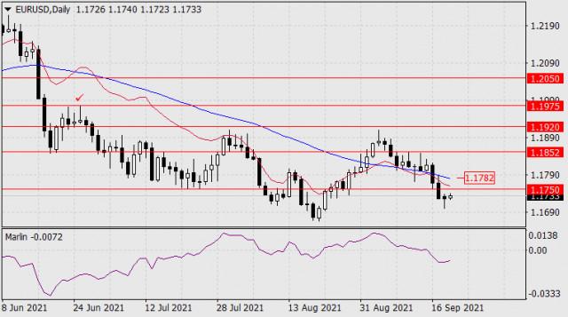 21 सितंबर, 2021 को EUR/USD के लिए पूर्वानुमान