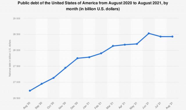 EURUSD: у казначейства США заканчиваются деньги, а американский доллар растет на фоне этих новостей