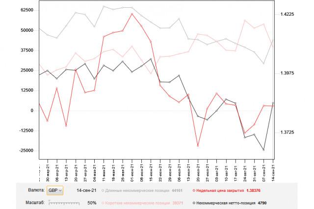 GBP/USD: план на европейскую сессию 21 сентября. Commitment of Traders COT отчеты (разбор вчерашних сделок). Фунт продолжает испытывать проблемы и нацелен на минимумы августа