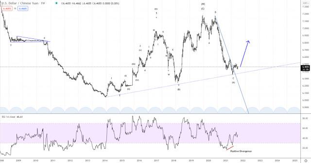Elliott wave analysis of USD/CNY for September 21, 2021