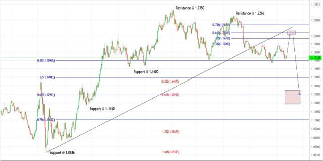 Rencana Trading untuk EURUSD untuk 21 September, 2021