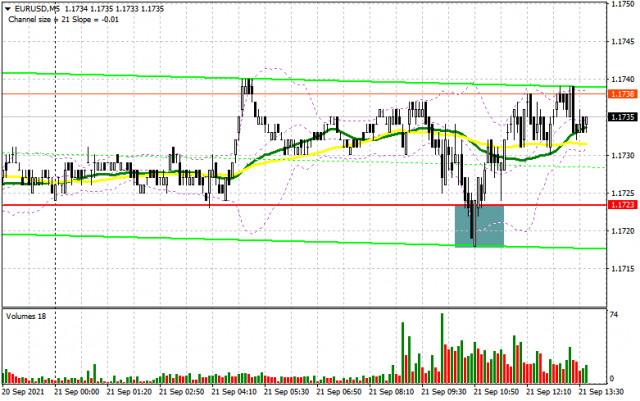 EUR/USD: plan para la sesión estadounidense del 21 de septiembre (análisis de las operaciones de la mañana). Los compradores de euros siguen defendiendo niveles importantes