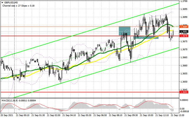 英镑/美元:9 月 21 日美国时段计划(早盘交易分析)。英镑的买家继续抵制。