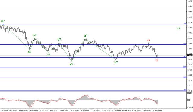 Phân tích sóng GBP/USD ngày 21/9. Thị trường không mong đợi những thay đổi lớn trong chính sách tiền tệ của BoE