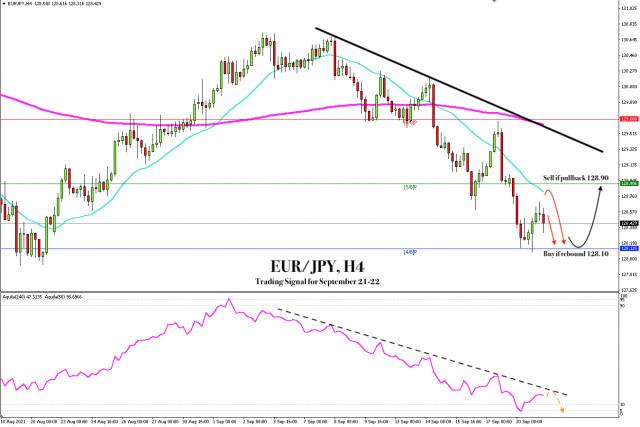 Señal de negociación para el EUR/JPY del 21 al 22 de septiembre de 2021: Compre por encima de 128.10 (4/8)
