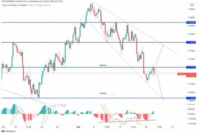 Pronóstico actualizado del EUR/USD para el 21 de septiembre