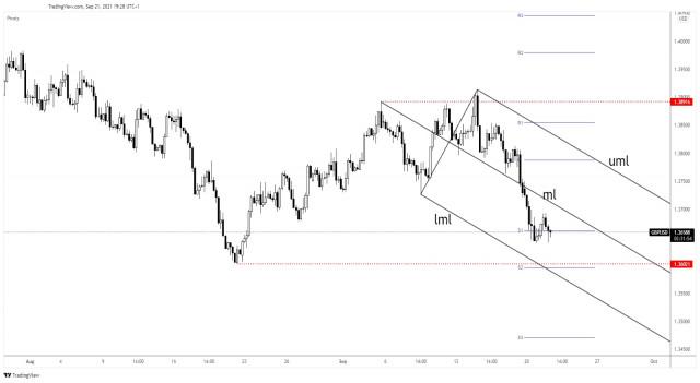 GBP/USD downside paused, 1.36 seen as target