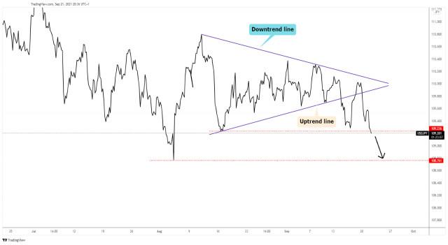 USD/JPY moves towards 109.00 psychological level