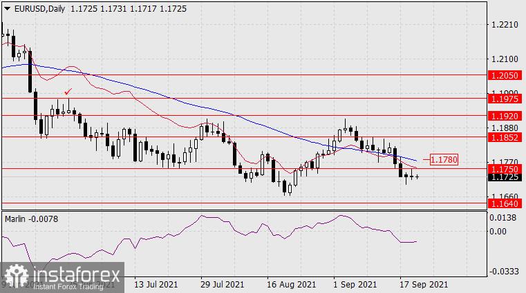 Forecast for EUR/USD on September 22, 2021
