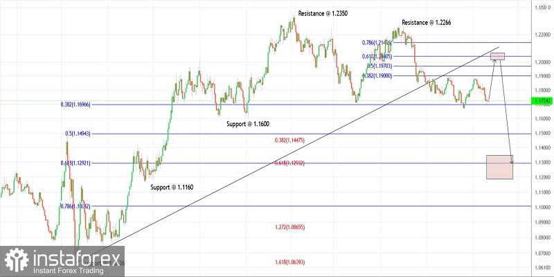 Trading plan for EURUSD for September 22, 2021