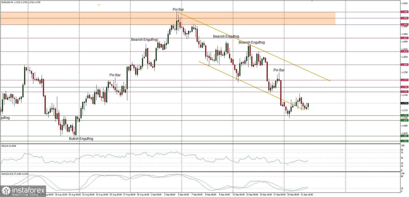 Technical Analysis of EUR/USD for September 22, 2021