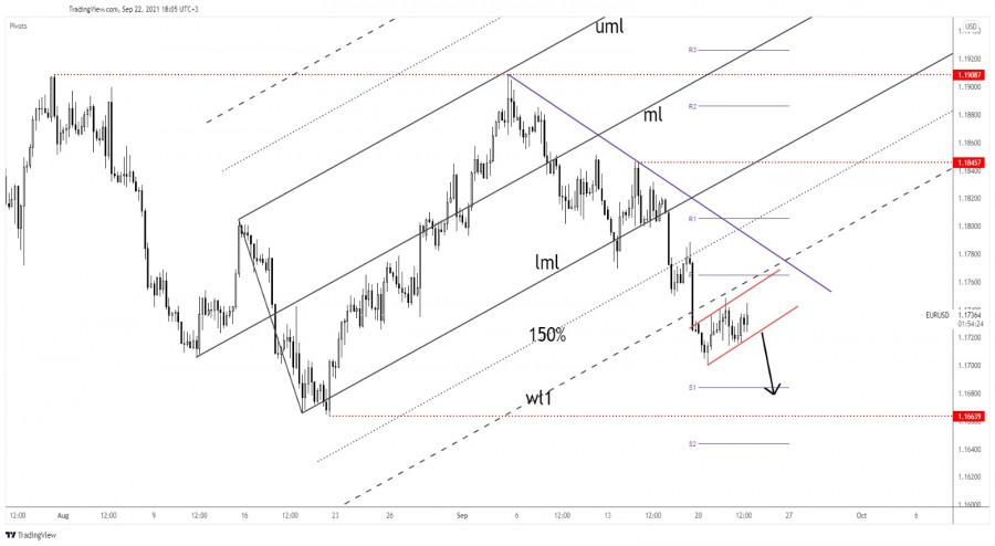 EUR/USD edging higher before FOMC