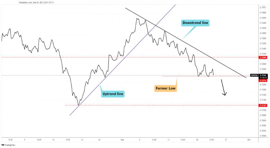AUD/USD towards fresh new lows