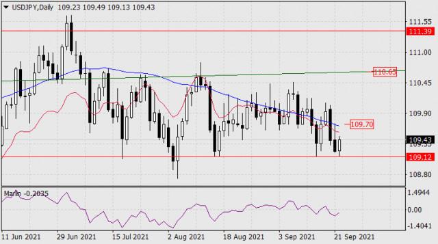 22 सितंबर, 2021 को USD/JPY के लिए पूर्वानुमान