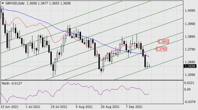22 सितंबर, 2021 को GBP/USD के लिए पूर्वानुमान