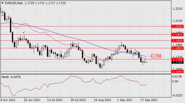 22 सितंबर, 2021 को EUR/USD के लिए पूर्वानुमान
