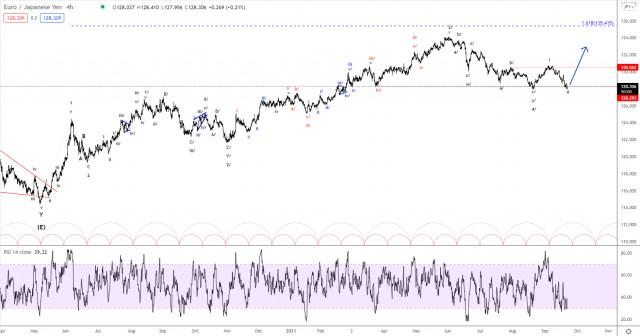 Elliott wave analysis of EUR/JPY for September 22, 2021