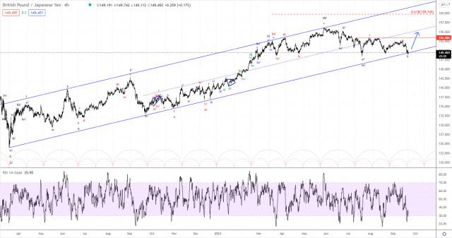 Elliott wave analysis of GBP/JPY for September 22, 2021