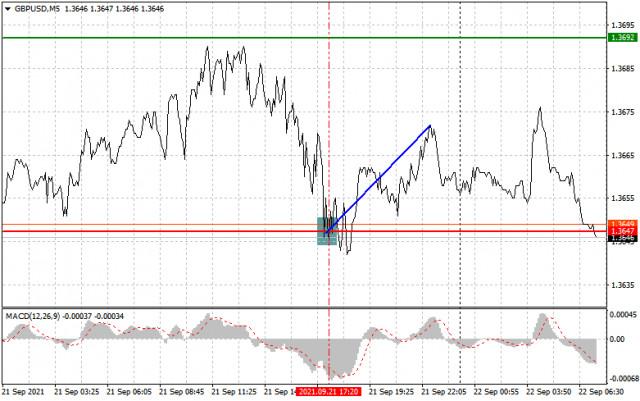 Phân tích và khuyến nghị giao dịch cho GBP / USD vào ngày 22 tháng 9