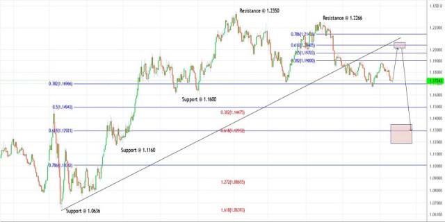 Rencana trading untuk EURUSD pada 22 September 2021