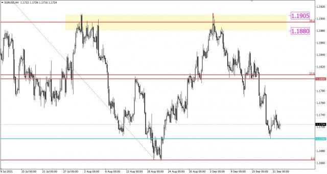 Горящий прогноз по EUR/USD от 22.09.2021