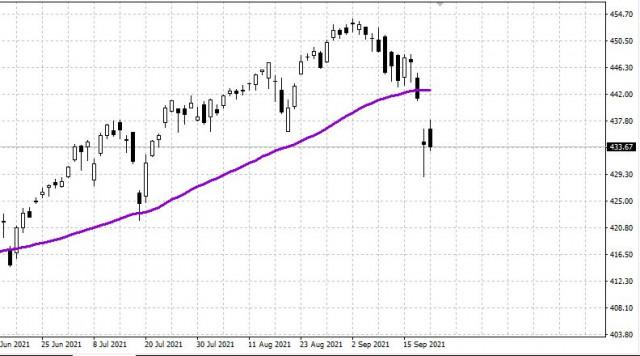 Рынок США 22.09. Коррекция продолжается. Ждем ФРС