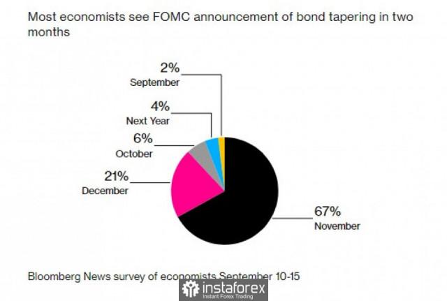 La Reserva Federal puede insinuar recortes futuros en la compra de bonos