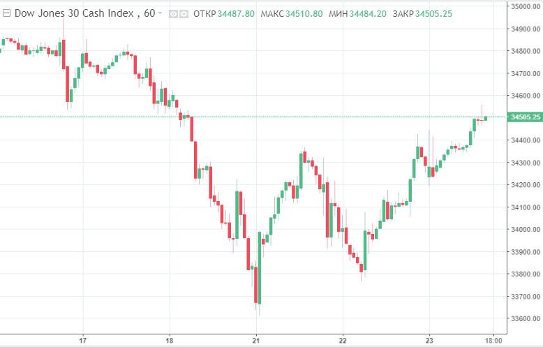 Уолл-стрит в эйфории от свежих комментариев ФРС