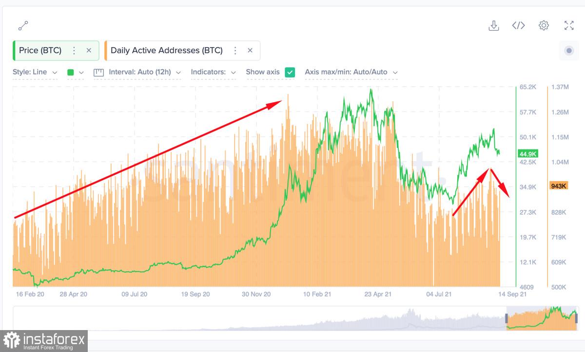 Учимся и анализируем: что ончейн-метрики биткоина говорят об основной аудитории криптовалюты