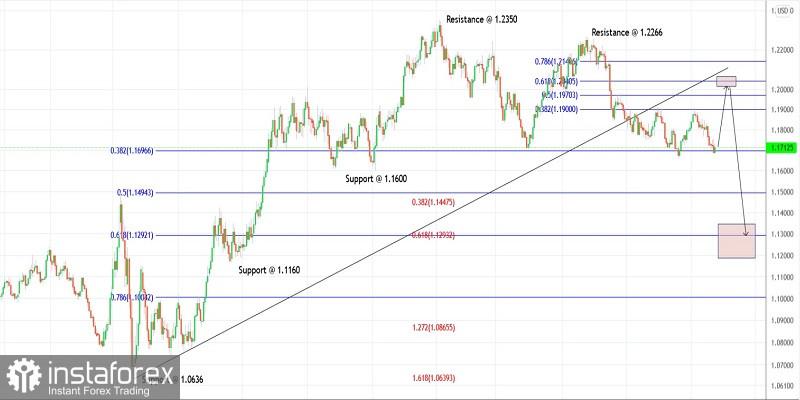 Trading plan for EURUSD for September 23, 2021